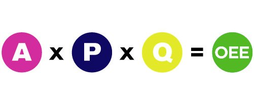 OEE formula: OEE=AxPxQ